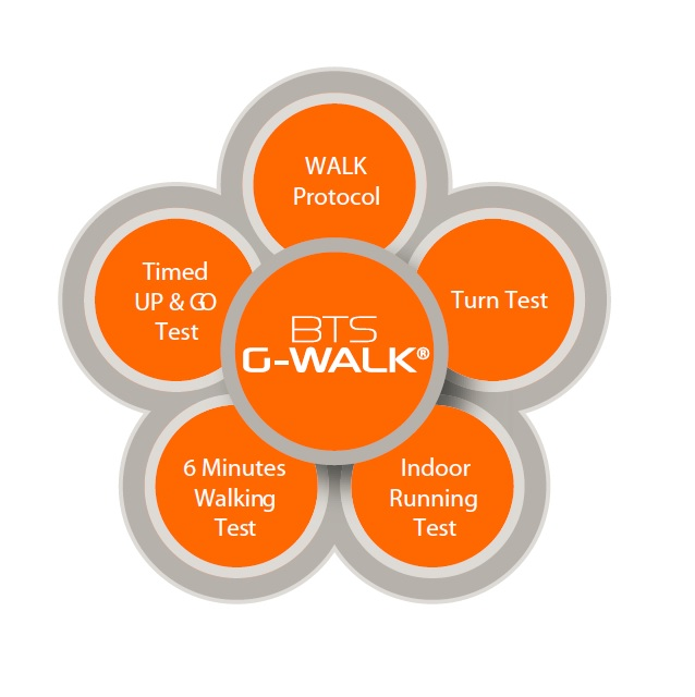What Tests Are Possible With The G Walk Sensor Software